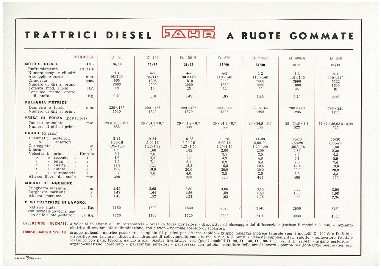 7 modelli di trattrici diesel: D 90-D 130-D 180 H-D270-D 270 H-D 400 A-D 540